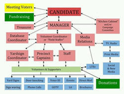 Political Campaign Management Software