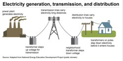 Electric Infrastructure & Power Distributions