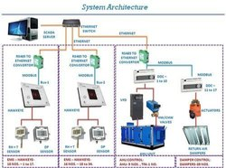 Building Management System (BMS System for HVAC Projects)