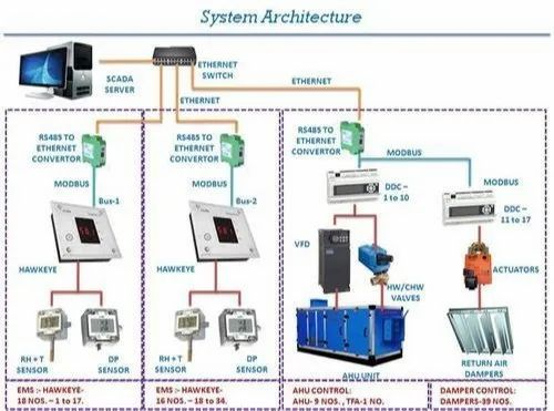 Building Management System Bms System For Hvac Projects