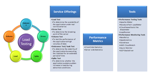 Performance Testing, Software Testing Services - Novature
