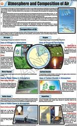 Atmosphere And Composition Of Air For Chemistry Chart