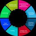 Websites  Solutions for Financial Advisors
