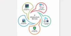 IT Infrastructure Solution Service