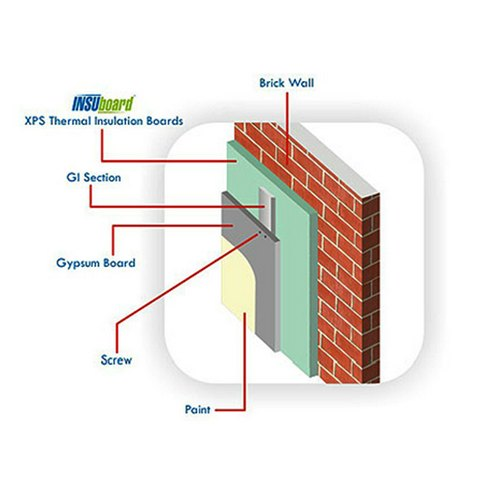 Internal Wall Insulation Service in Thrissur, M/s Team Jstar
