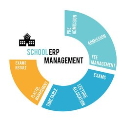 Online/Cloud-based School ERP Software, Free Demo/Trial Available, For Windows