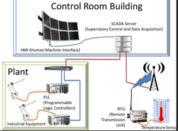 IT enabled SCADA Control Centres Automation Services