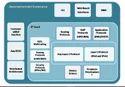 Software Development And Sustenance