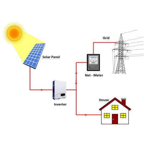 solar system on grid price - photo #41