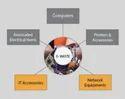 IT Parts E-Waste Management Services
