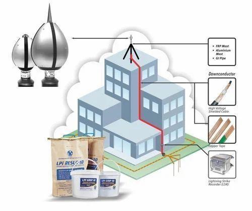 External Lightning Protection System लाइटनिंग सुरक्षा