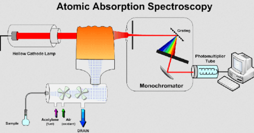 Atomic Absorption Spectroscopy Testing Services