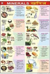 Minerals Charts
