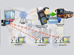 RROOTOFLY E-Commerce Enabled Bus Depo Management Software