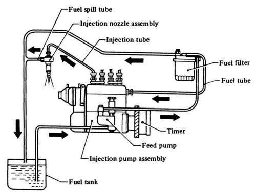 Multi Point Fuel Injection System Service - Royal Diesel Engineers