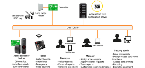 Service Provider of Access Control System Architecture Service