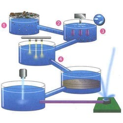 Water Recycling Services