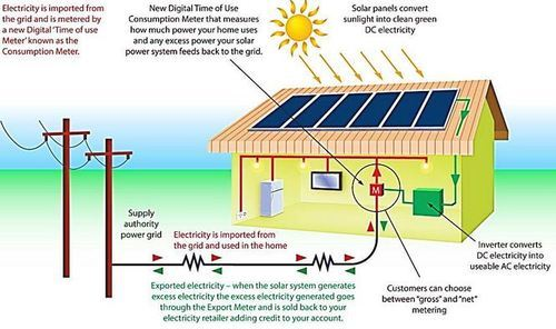 On Grid Grid Plus Solar System Amp High Efficiency Panels