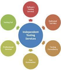 Software Independent Testing Service
