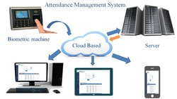 Cloud Based Time Attendance Software