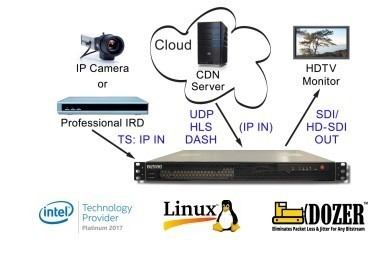 DVEO IP Decoder: D-Streamer IP/DIG in Hadapsar, Pune, Traxvision