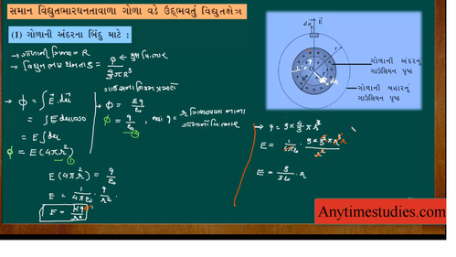 Anytimestudies GSEB Class 12 Physics Video Lecture in Gujarati (DVD)