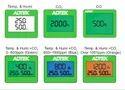 CO, CO2, Temperature & Humidity Sensor HTO