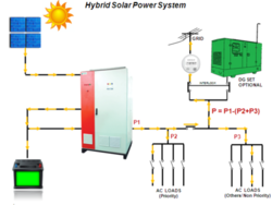 Hybrid Solar PV Systems