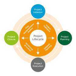Civil Construction Commercial Project Management Services