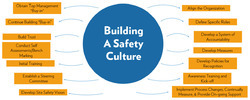 Safety Culture Training