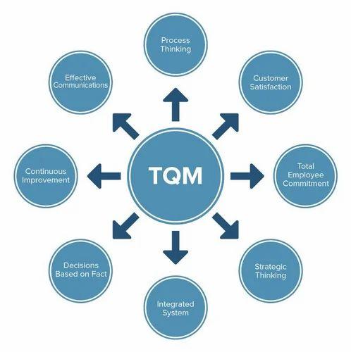 Tqm Amp Quality Circle In Kolkata Baghajatin Colony By