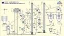 Process Controls Panel