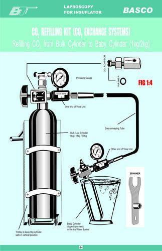 CO2 Refill Kit, CO2 रीफिल किट, | Basco in