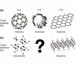 Graphene Oxide At Best Price In India