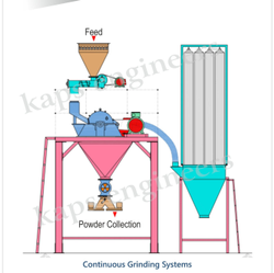 Cream Sugar Grinding System