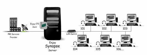 Call Center Software Solution