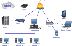 Computer Networking Systems