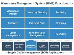 Warehouse Management Solution, Warehouse Management Tool