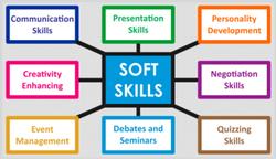 Soft Skills Training Service