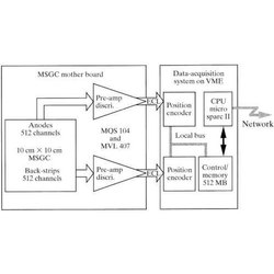 Micro Based Data Acquisition System