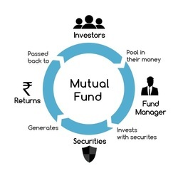 Mutual Fund Consultants SIP Service