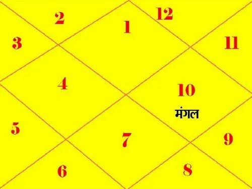 Match gör astrologi i hindi