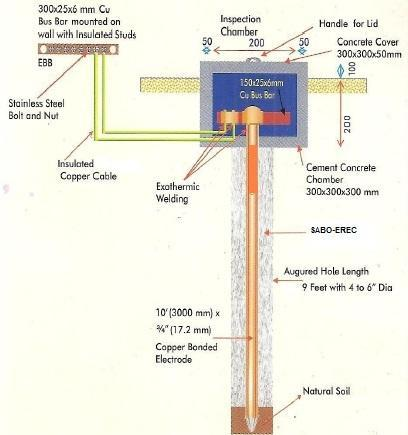 CHEMICAL EARTHING ELECTRODE - Chemical Earthing Electrode