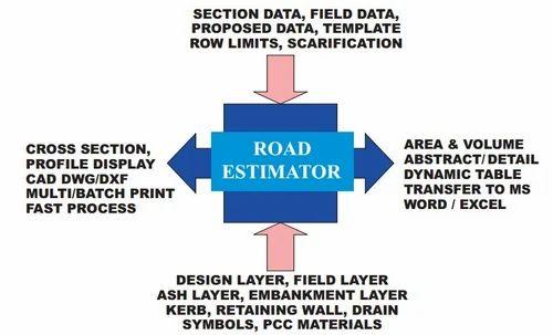 Road Estimator, Road Estimator - Creating Cross-section And