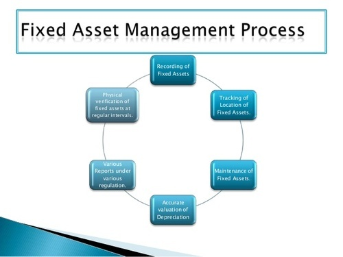 Fixed Asset Verification Asset Verification In Ghatkopar East