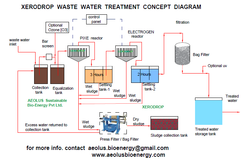 Textile Effluent Treatment Plant XERODROP