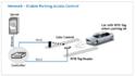 RFID Car Parking Management System