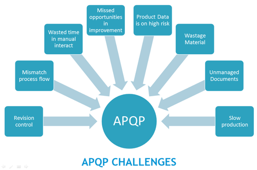 Advanced Product Quality Planning APQP - A Structured Process, Production  Management Software, Production Planning Software, प्रोडक्शन कंट्रोल  सॉफ्टवेयर, निर्माण नियंत्रण सॉफ्टवेयर - Digital Design ...