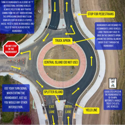Highway Safety Documents