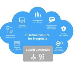IT Infrastructure Development For Hospitals